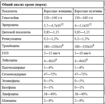 Остеохондроз и повышенный холестерин