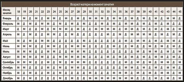 Календарь беременности пол ребенка таблица